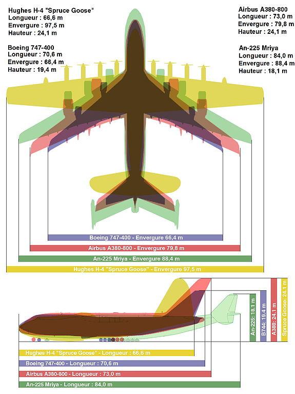 Comparaison avions geants