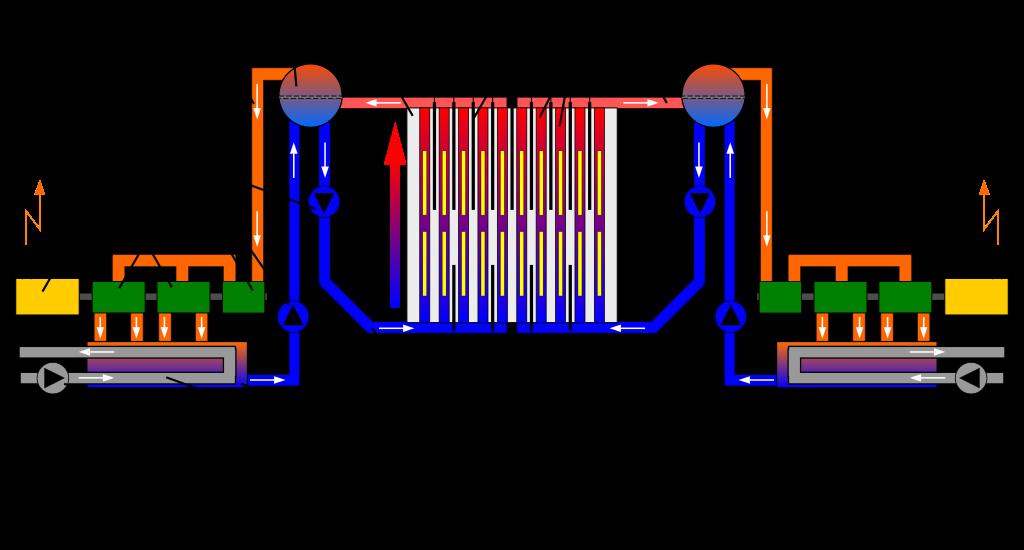 Schema del reattore RBMK