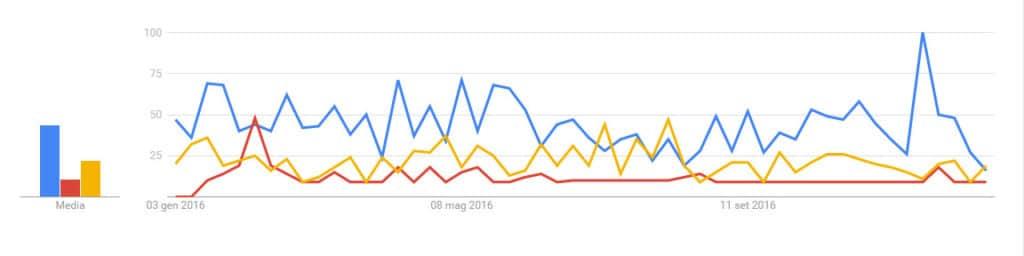 Grafico dei volumi di ricerca dei termini dazibao, dazebao e tazebao su Google