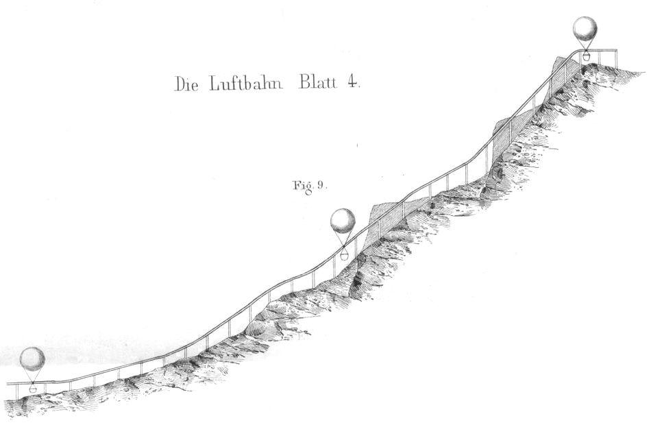 Luftbahn auf dem Rigi, andamento altimenrico