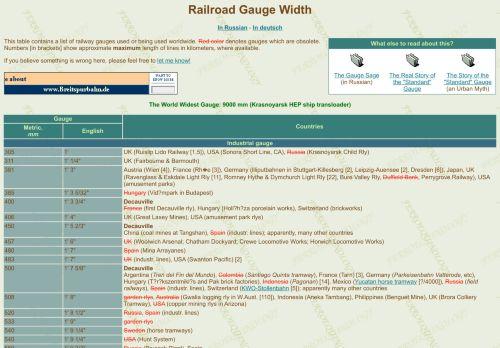 Railroad Gauge Width